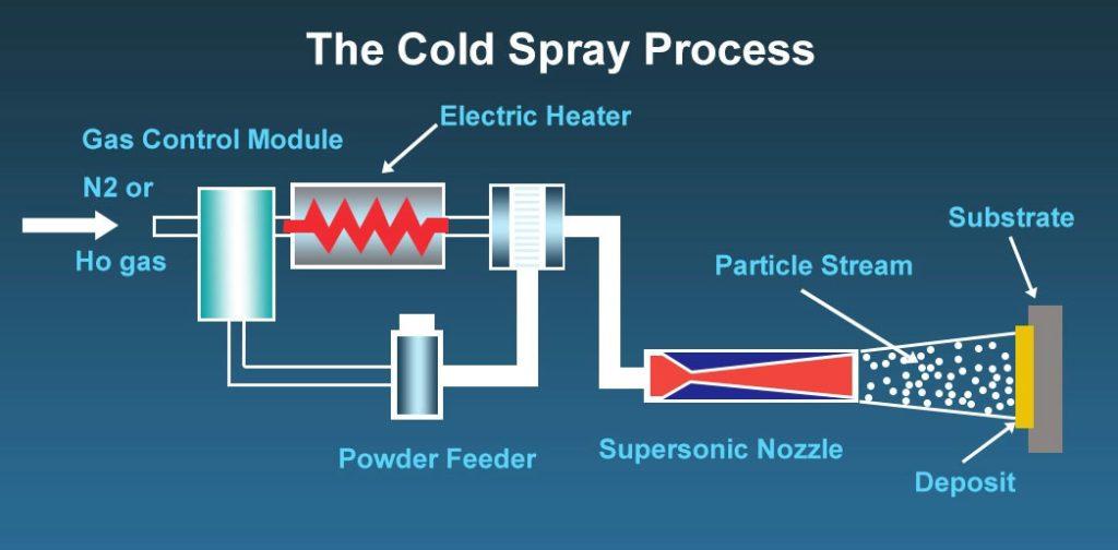 A diagram of the cold spray process.